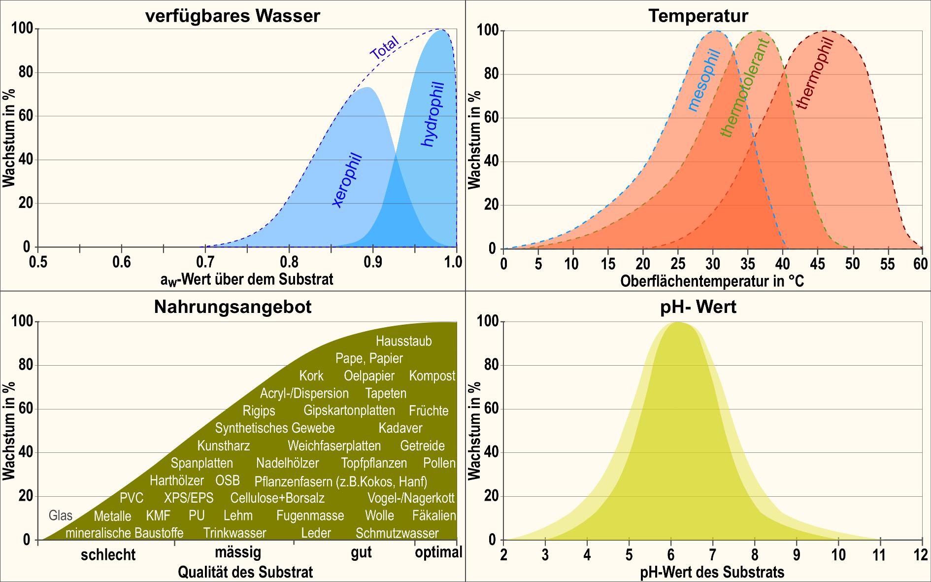 xerophile Schimmelpilze zeigen bereits ab einem aw-Wert von 0,7 - hydrophyle ab knapp 0,9 ein Wachstum; Mesophile Pilze gedeihen zwischen 0 bis knapp 40°C – thermotolerante zwischen 5 bis knapp 50°C - thermophile zwischen gut 20 bis knapp 60°C; Bei einem ph-Wert von 3 bis 10 siedelt sich Schimmel auf Tapeten, Hölzern, Textilien, Dämmaterialeien, Putzen, Gipsplatten, Lehm, Farben usw. an.