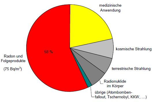 Strahlendosis Schweiz 75bq/m3